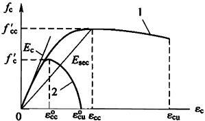 图G.1.3 混凝土应力-应变关系