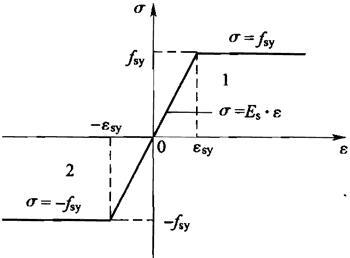 图G.1.6 钢筋双线性应力-应变关系模型