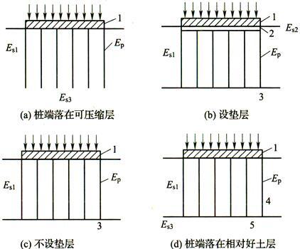 图1 复合地基形成条件示意