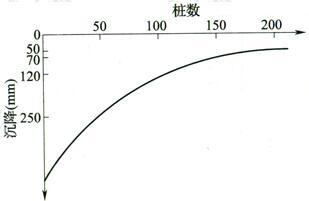 图3 桩数-沉降关系曲线示意