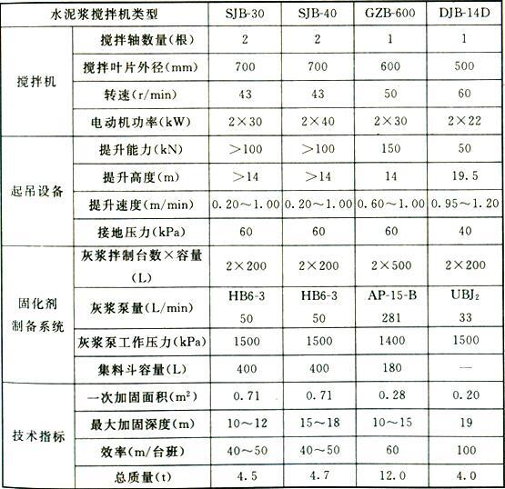 表1 水泥浆搅拌机技术参数(1)