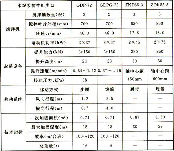 表2 水泥浆搅拌机技术参数(2)