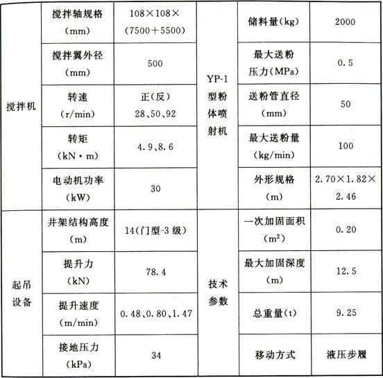 表3 GPP-5型喷粉搅拌机技术性能