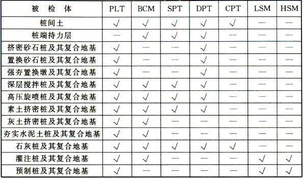 表8 适宜的检测和监测方法
