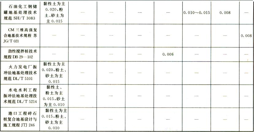 表9 复合地基承载力特征值对应相对沉降标准