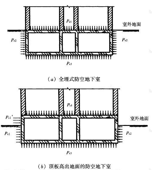 图4.5.1 结构周边核武器爆炸动荷载作用方式