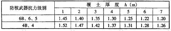 表4.5.3 h≥hm时非饱和土的综合反射系数K值