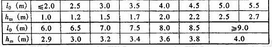 表4.5.4-1 核6B级、核6级、核5级防空地下室土中结构顶板不利覆土厚度