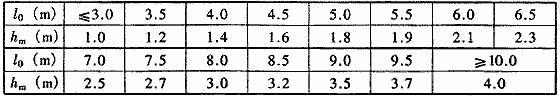 表4.5.4-2 核4级、核4B级防空地下室土中结构顶板不利覆土厚度