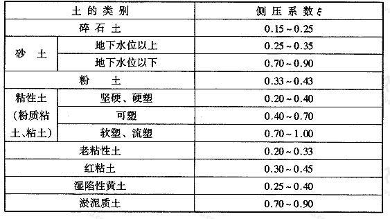 表4.5.5 核武器爆炸动荷载作用下土的侧压系数ξ值