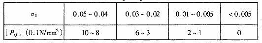 表4-1 [P0]与a1关系表