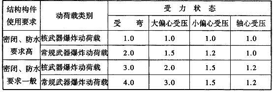 表4.6.2 钢筋混凝土结构构件的允许延性比[β]值