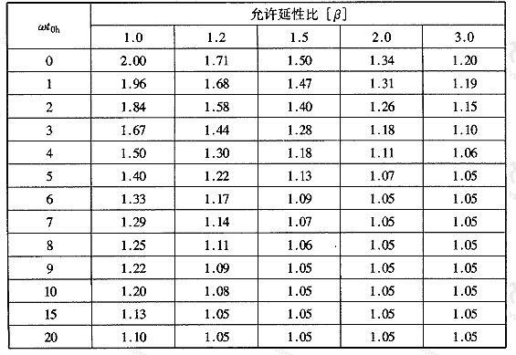 表4.6.5 动力系数Kd