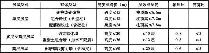 表1.2.2-2 非抗震设计时砌体结构房屋砌体类型的适用范围