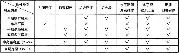 表1.2.2-1 砌体结构房屋构件类别选用表