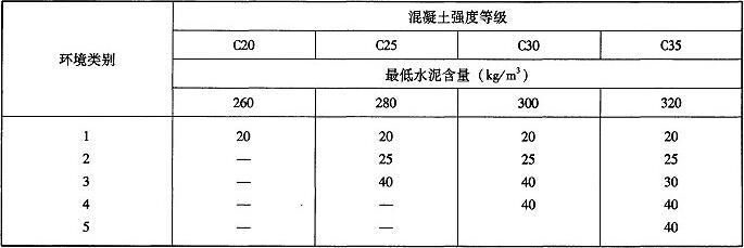 表2.4.3 钢筋的最小保护层厚度