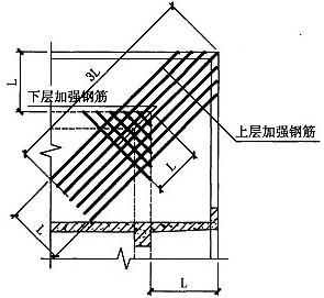 图3.3.5-1
