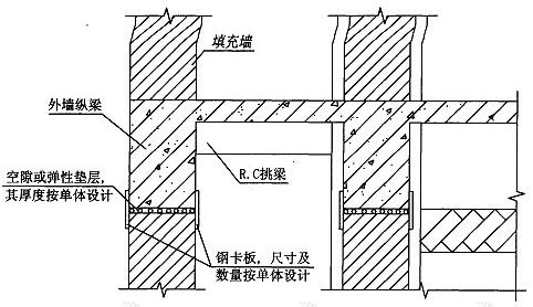 图5.6.1-1 悬挑外廊填充墙脱开示意图