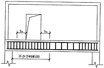 图5.9.3-2 偏开洞时托梁箍筋加密区