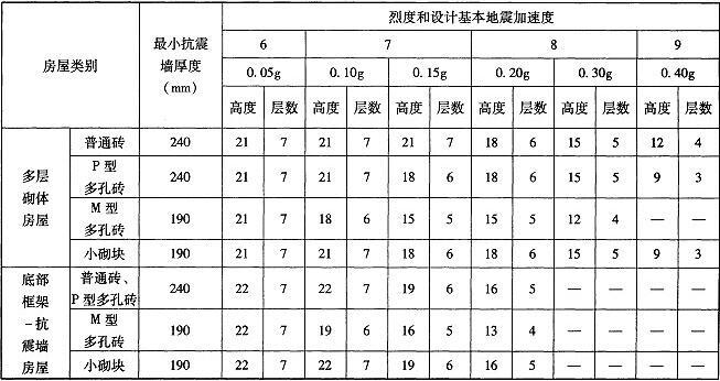 表7.2.1 丙类房屋的层数和总高度限值(m)