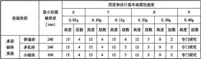 表7.2.5 乙类中小学教学楼等房屋的层数和总高度限值(m)
