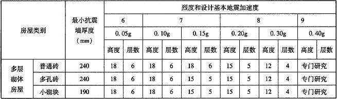 表7.2.2 乙类房屋的层数和总高度限值(m)
