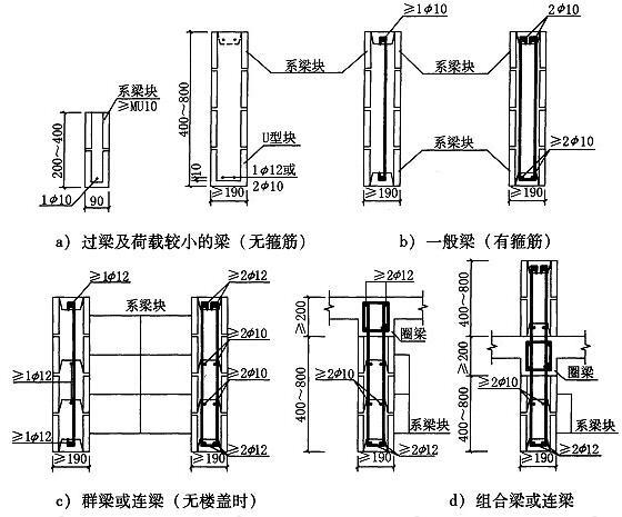 图6.3.1-1 配筋砌块梁截面及配筋方式示意