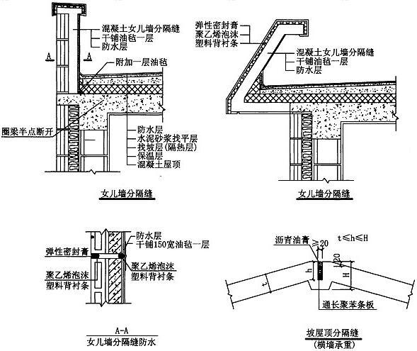图8.2.1-2 女儿墙及坡屋顶分隔缝