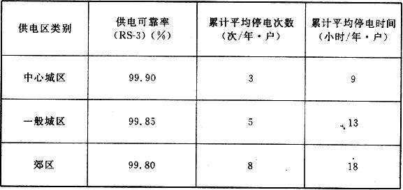 表5.4.4 供电可靠率指标