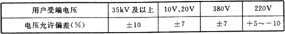 表5.10.2 用户受端电压的允许偏差
