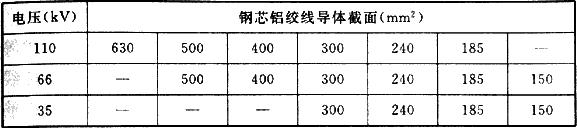 表6.1.3 35kV~110kV架空线路导体截面选择