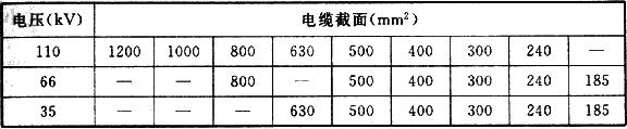 表6.1.4 35kV~110kV电缆截面选择