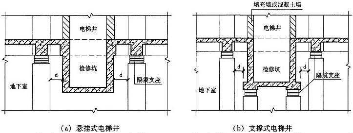图9.3.3-2 电梯井隔震部位节点示意