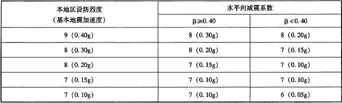 表9.3.4-3 隔震层以上结构抗震措施所对应烈度分档与水平向减震系数的对应关系