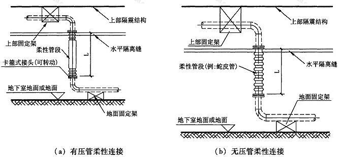 图9.3.5-1 立管柔性连接