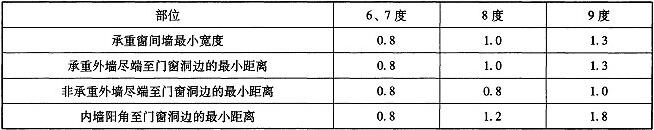 表10.2.4 房屋的局部尺寸限值(m)