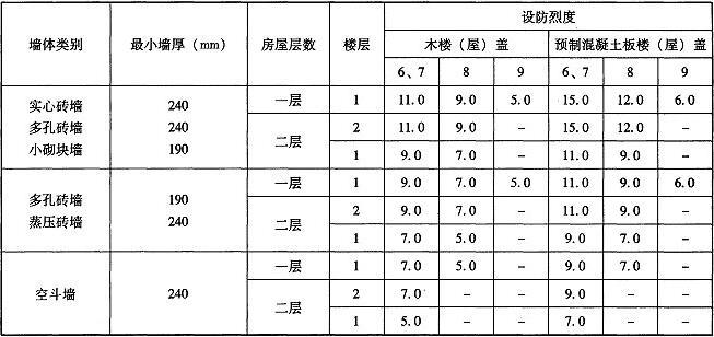 表10.2.3 房屋抗震横墙的最大间距(m)