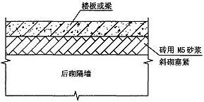 图10.2.8-1 后砌隔墙与楼板