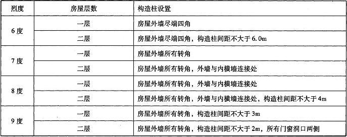 表B.3.1 构造柱的设置要求