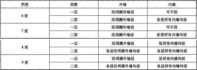 表B.3.3 抗震圈梁设置要求