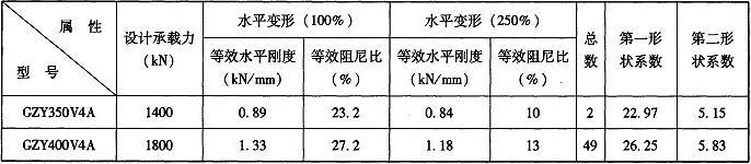 表C.3.1 隔震支座基本参数