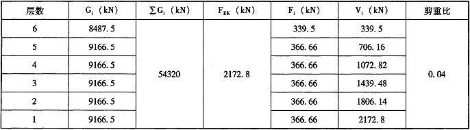 表C.5.2 计算结果