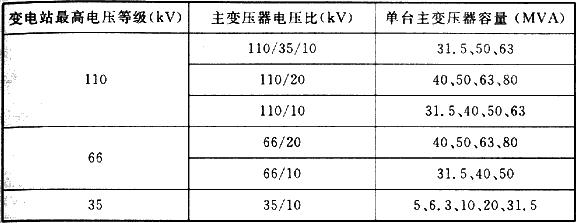 表6.2.5 变电站主变压器单台容量范围
