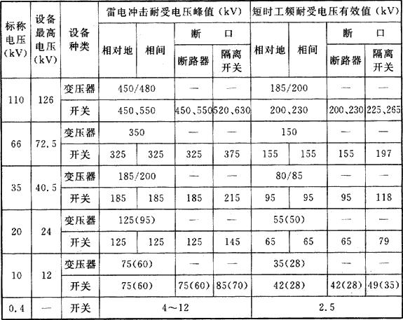 表6.2.8 高、中压配电设备的耐受电压水平