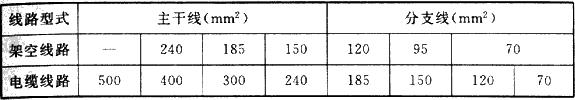 表7.1.2 中压配电线路导线截面选择