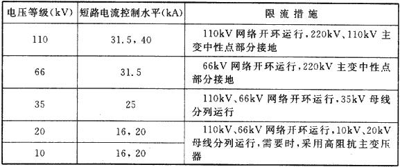 表1 各电压等级短路电流控制水平和限流措施