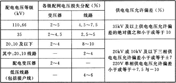 表2 各级配网电压损失分配参考表