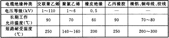 表3 各类导体的长期工作允许温度和短路耐受温度