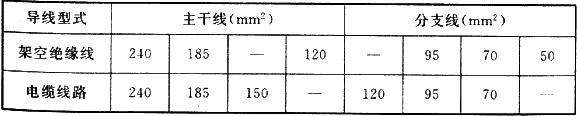 表8.1.2 低压配电线路导线截面选择
