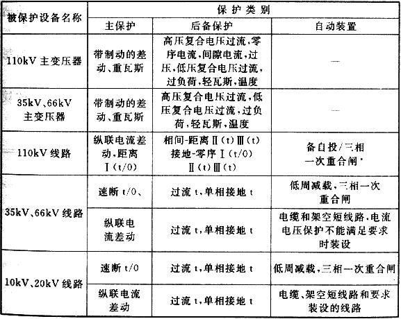表9.1.2 35kV~110kV配电设施继电保护及自动装置配置